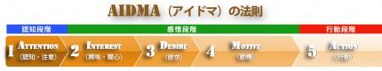 AIDMAフローチャート