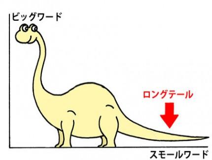 ろんぐてーる恐竜