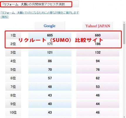 リフォーム大阪検索数予測