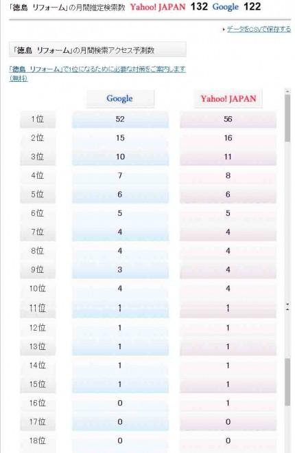 徳島のリフォーム検索順位予想